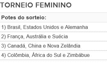 Potes sorteio torneio feminino futebol Olimpíadas (Foto: GloboEsporte.com)