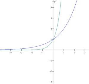 Função exponencial (Foto: Colégio Qi)