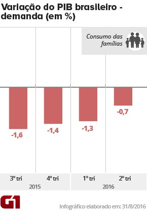 PIB consumo famílias - 2tri16 (Foto: Arte/G1)