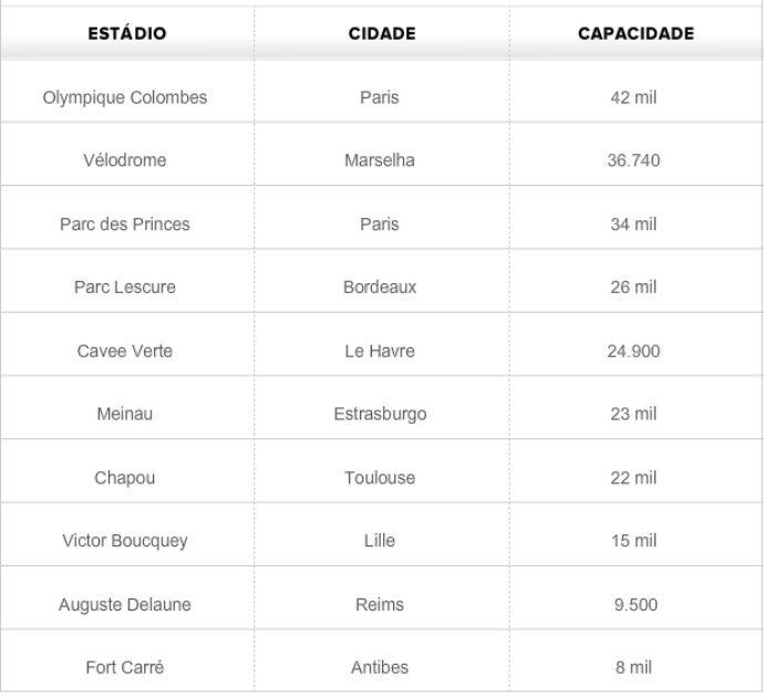 Tabela - estádios da Copa de 1938 (Foto: GLOBOESPORTE.COM)