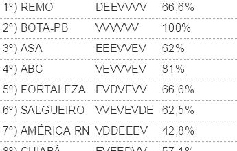 Fator casa: Confiança e River perdem 15 pontos; Bota-PB é o único 100%