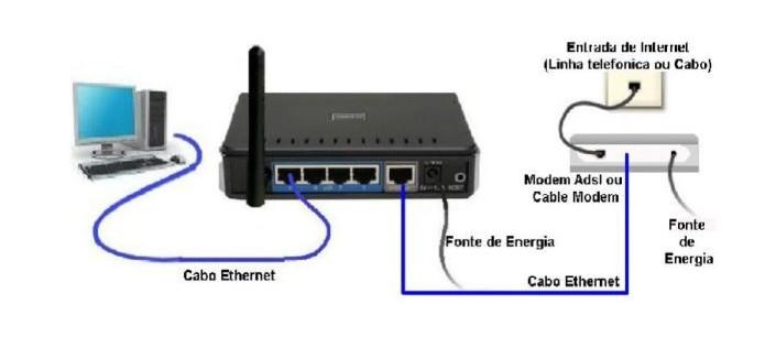 Veja como conectar os cabos do seu roteador (Foto: Reprodução/D-Link) (Foto: Veja como conectar os cabos do seu roteador (Foto: Reprodução/D-Link))