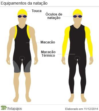 85e3b6abd Equipamentos da prova de natação no Triathlon (Foto  Arte GloboEsporte.com)