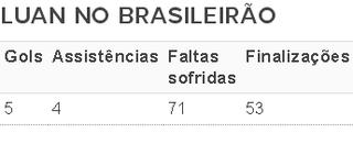 tabela luan brasileirão grêmio (Foto: Reprodução)