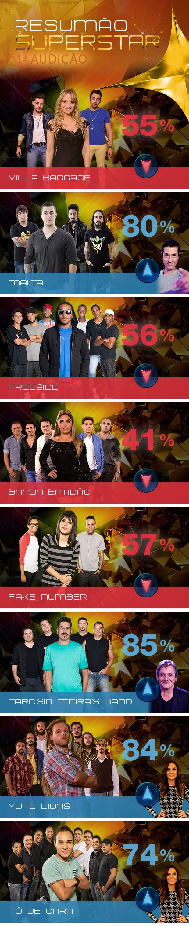 Arte Resumo SuperStar valendo (Foto: TV Globo/SuperStar)