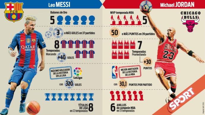 BLOG: Jornal catalão diz que apenas Michael Jordan pode ser comparado a Messi