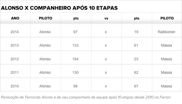 Tabela: comparação entre Fernanado Alonso e companheiros de equipe na Ferrari (Foto: GloboEsporte.com)