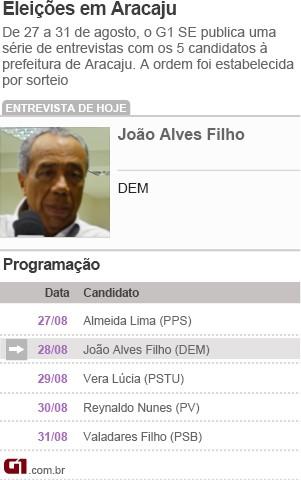 João Alves Filho (Foto: Guia Eleições João Alves (Foto: Arte G1))