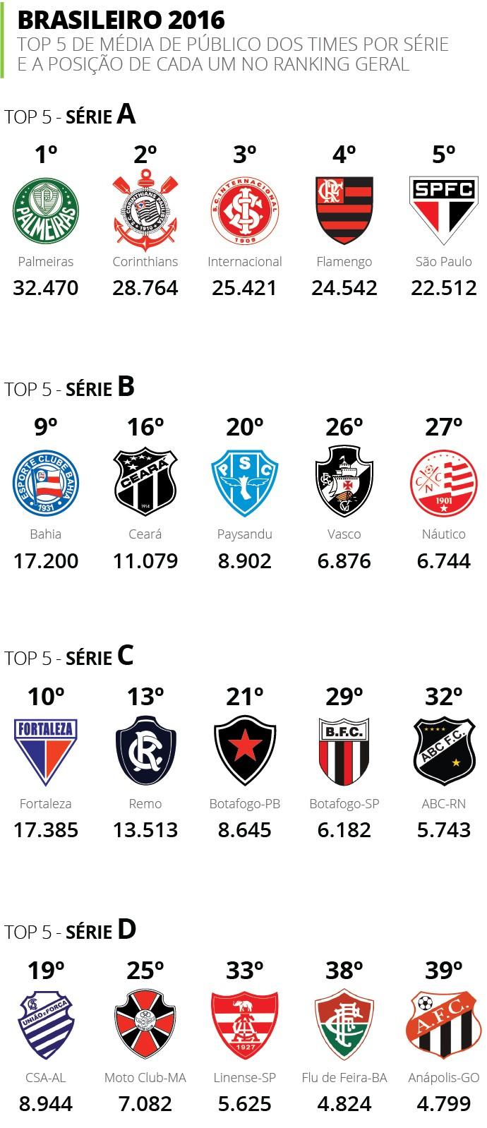 INFO MEDIA DE PUBLICO DOS CLUBES (Foto: infoesporte)