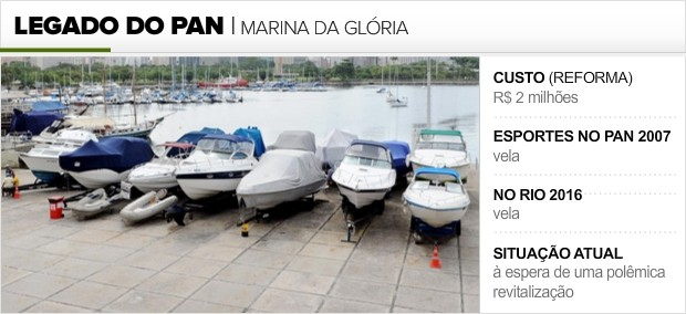 Info_LEGADO-PAN_MARINA-GLORIA (Foto: Infoesporte)