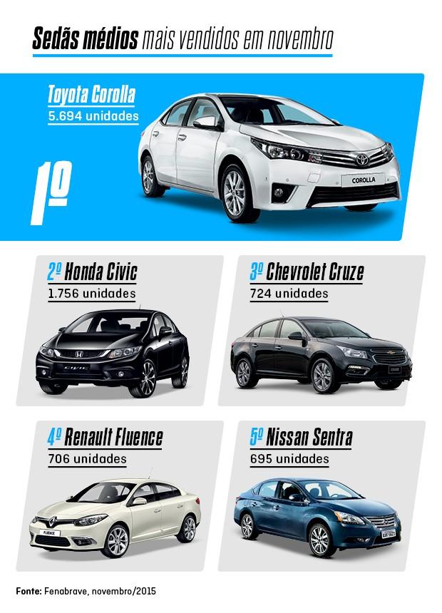 Os mais vendidos de novembro: Sedãs (Foto: Autoesporte)