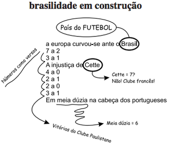 MUSEU DA LÍNGUA PORTUGUESA. Oswald de Andrade: o culpado de tudo.  27 set.2011 a 29 jan. 2012. São Paulo: Prof. Gráfica. 2012. (Foto: Reprodução)