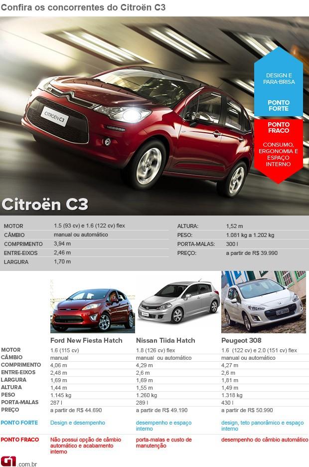 Concorrentes Citroën C3 30 dias VALE ESTE (Foto: Editoria de Arte/G1)