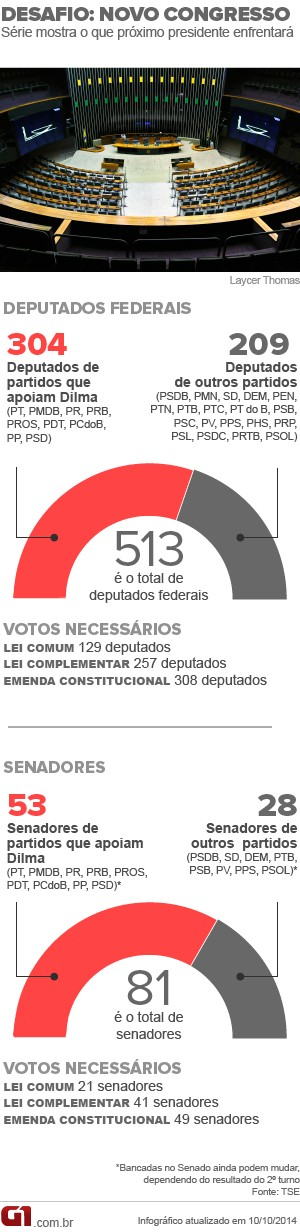 Desafios novo presidente Congresso Dilma (Foto: Editoria de Arte / G1)