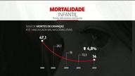 Mortalidade infantil cresce no Brasil pela primeira vez em 26 anos