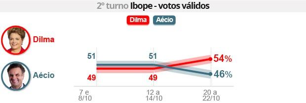 Ibope: Dilma tem 54%, e Aécio, 46% (Ibope: Dilma tem 54%, e Aécio, 46% (Editoria de Arte/G1))