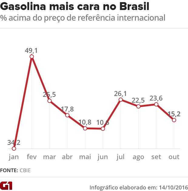 Petrobras segue tendo ganhos com gasolina mesmo com alta do petróleo (Foto: G1)