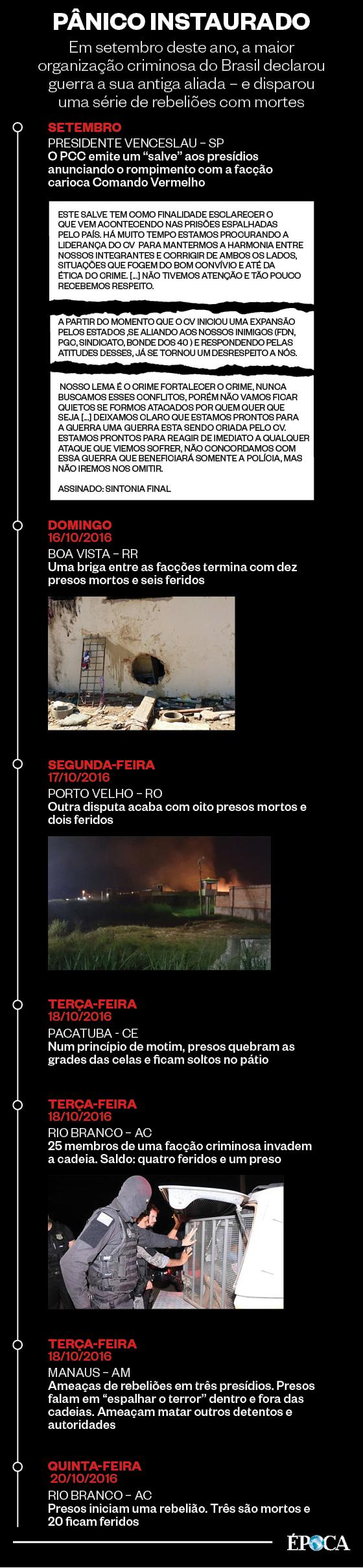 PÂNICO INSTAURADO Em setembro deste ano, a maior organização criminosa do Brasil declarou guerra a sua antiga aliada – e disparou uma série de rebeliões com mortes (Foto: ÉPOCA)