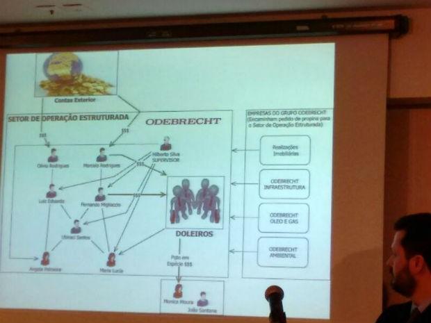 Esquema do setor de operação estrutirada da Odebrecht é detalhada pelos investigadores (Foto: Thais Kaniak/G1)