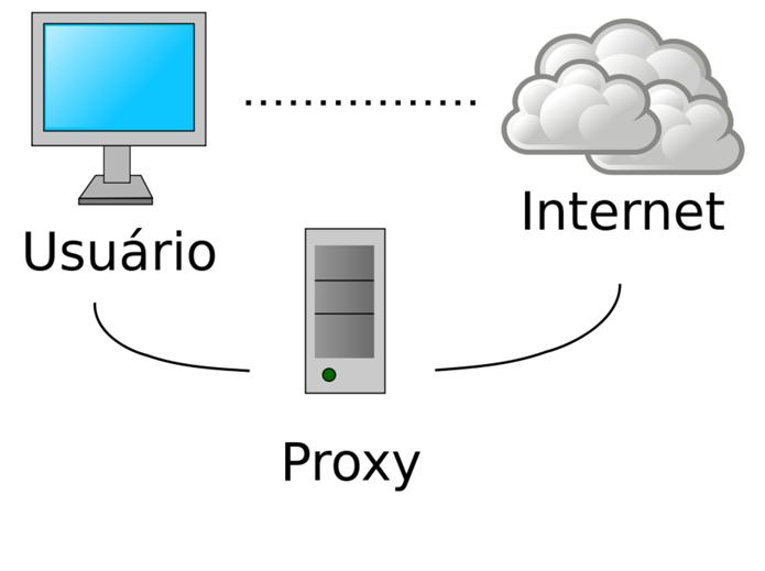 Esquema apresenta o funcionamento de um serviço de proxy, se colocando como intermediário entre o usuário e a Internet (Foto: Reprodução/Wikimedia)
