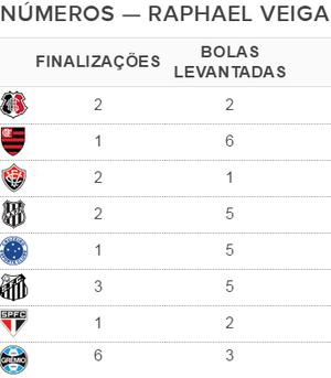 Números do Raphael Veiga Coritiba (Foto: GloboEsporte.com)
