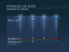 Alvaro Dias tem 63% na disputa pelo Senado no Paraná, mostra Datafolha