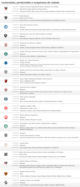 Suspensos e lesionados do brasileirão 2012 - 02/11/2012 (Foto: Editoria de Arte / Globoesporte.com)