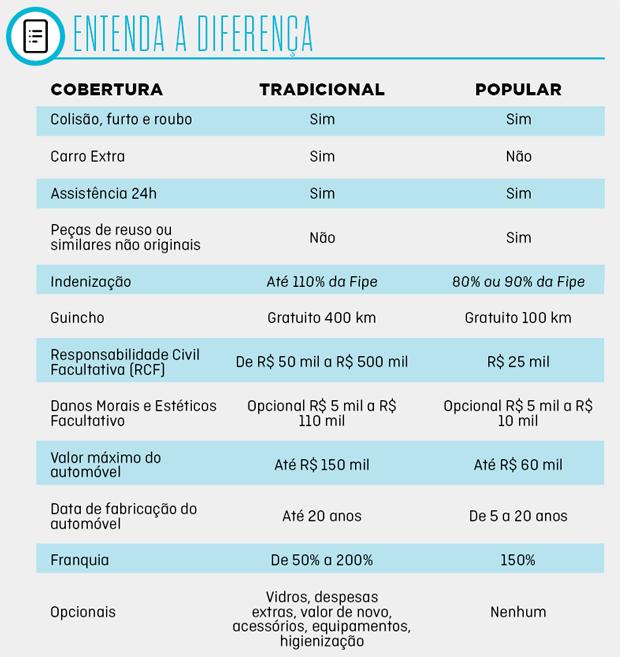Seguro Auto Popular: entenda as diferenças (Foto: Autoesporte)