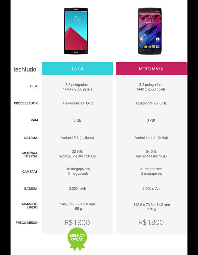 Tabela comparativa entre LG G4 e Moto Maxx (Foto: Arte/TechTudo)