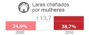 Brasil tem 38% dos lares chefiados por mulheres, diz IBGE (Editoria de Arte/G1)