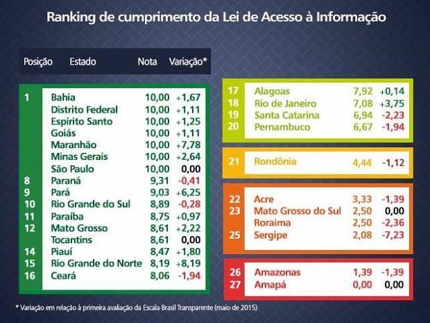 Ranking apontou colocação de estados e variação em relação à maio (Foto: Divulgação/CGU)