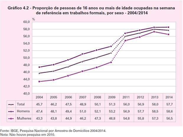 Proporção de pessoas de 16 anos ou mais idade ocupadas na semana de referência em trabalhos formais por sexo (Foto: Reprodução / IBGE)