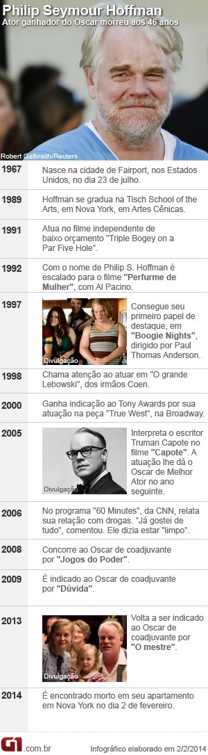 Philip Seymour Hoffman Cronologia (Foto: G1)