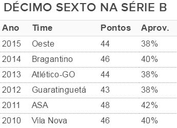 Brasil de Pelotas Brasil-RS tabela Série B (Foto: reprodução)