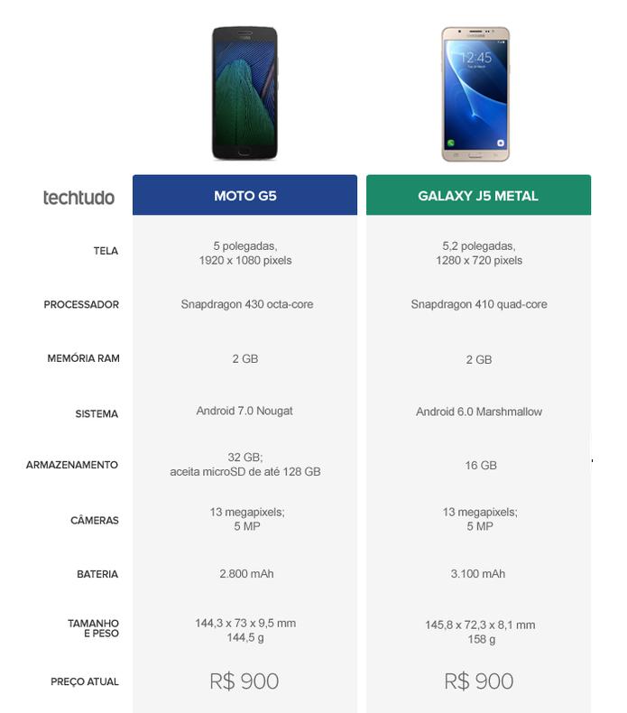 Moto G5 vs Galaxy J5 Metal: veja o comparativo de ficha técnica (Foto: Arte/TechTudo)