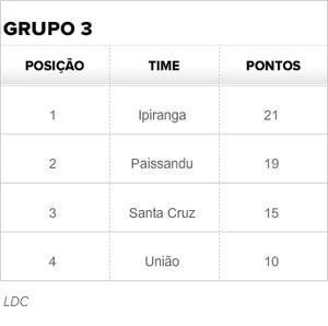 tabela ldc (Foto: GloboEsporte.com)