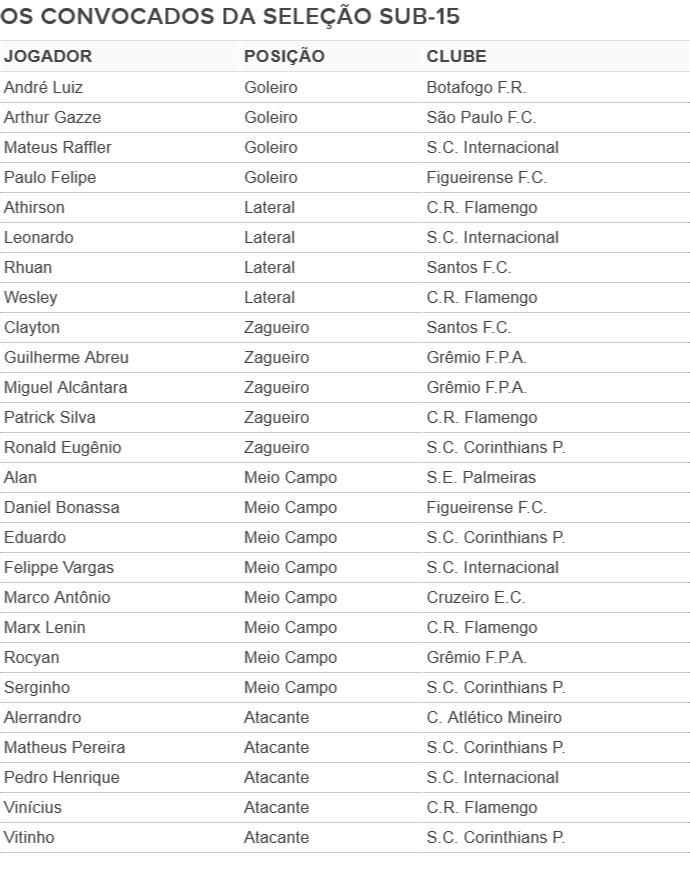 Tabela - seleção sub-15 (Foto: GloboEsporte.com)