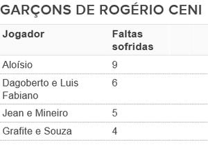 tabela jogadores garçons Rogério Ceni São Paulo (Foto: Arte: GloboEsporte.com)