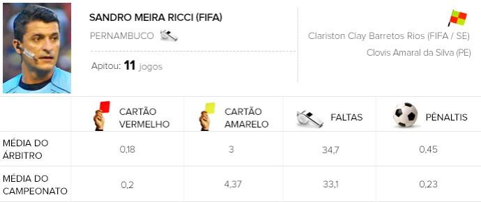Info árbitros - Sandro Meira Ricci (Foto: Editoria de Arte)