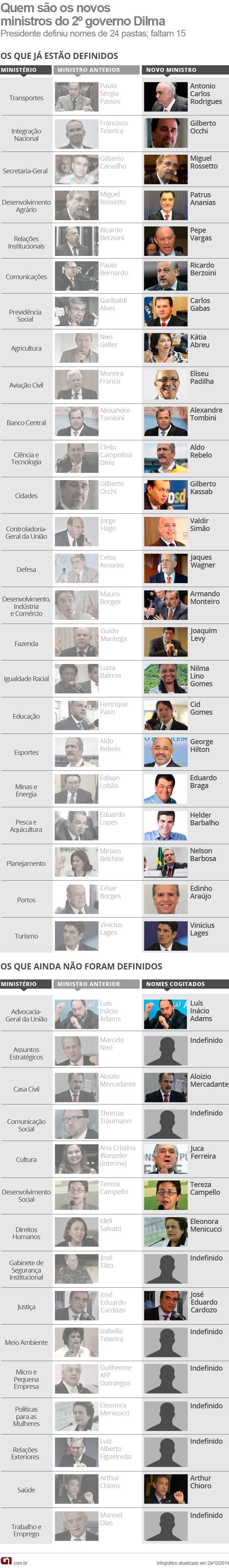 Arte ministros segundo mandato governo Dilma / VALE ESTA (Foto: Editoria de Arte / G1)