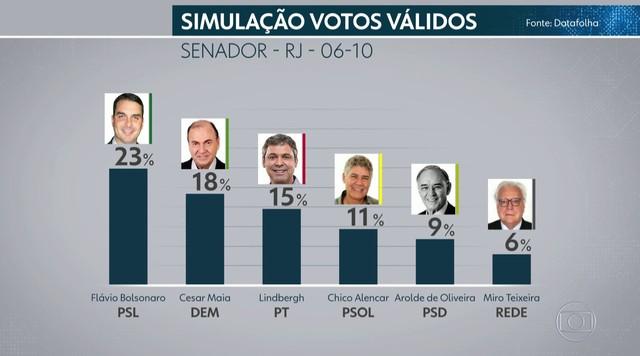 Datafolha divulga percentuais de intenção de voto para o Senado do Rio de Janeiro