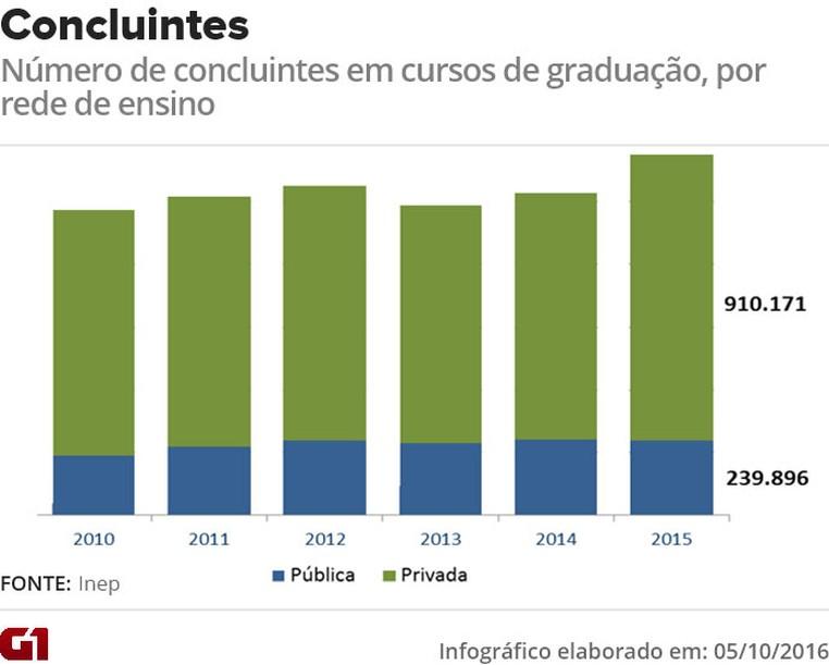 Censo da Educação Superior: evolução do total de concluntes (Foto: Arte/G1)