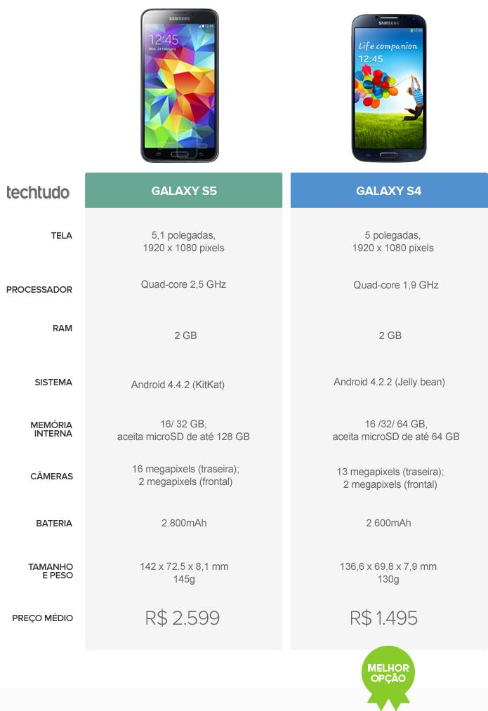 Tabela Coparativa de Galaxy S5 e Galaxy S4 (Foto: Arte/ TechTudo)