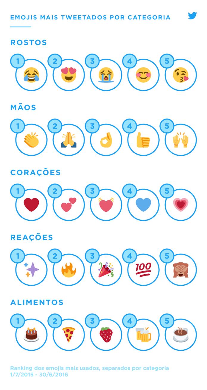 Twitter mostrou os emoji mais usados em sua plataforma no último ano (Foto: Reprodução/Twitter)