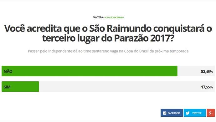 Para internautas, Independente é quem vai conquistar a terceira colocação do Parazão 2017 (Foto: Reprodução/GloboEsporte.com)