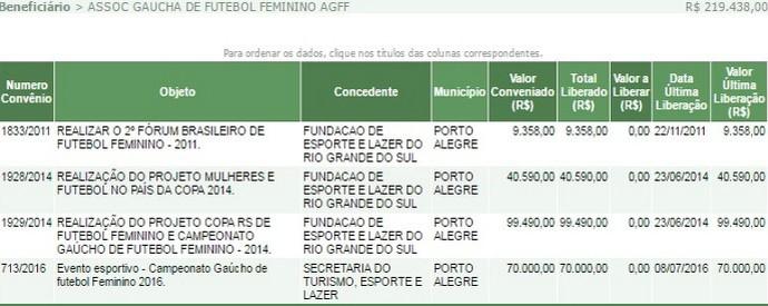39606ca2a4 Associação Gaúcha de futebol feminino investimento valor dinheiro (Foto   reprodução)