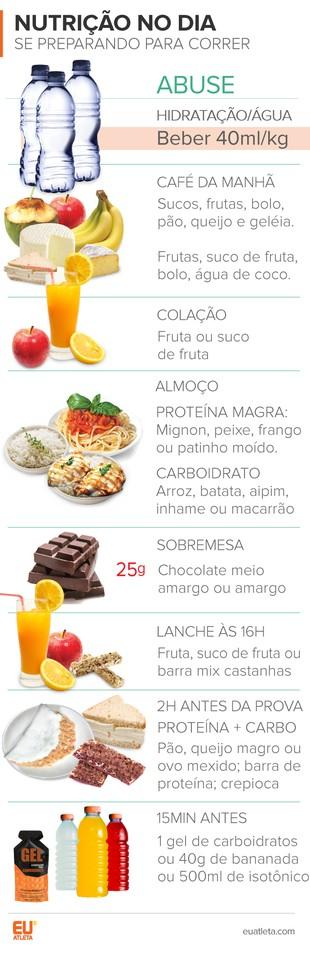 EuAtleta Corrida Nutrição Dia Depois (Foto: Eu Atleta | Arte Info)