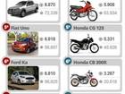 Veja os 10 carros e as 10 motos mais vendidos em agosto de 2015