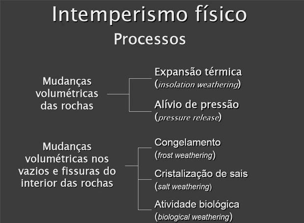 Esquema sobre intemperismo físico (Foto: Colégio Qi)