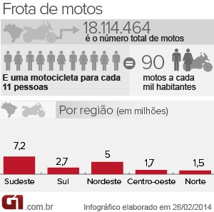 Moto (Foto: Arte/G1)